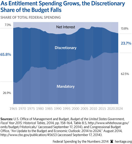 CP-Federal-Spending-by-the-Numbers-2014-03-2-budget-trends_509.jpg