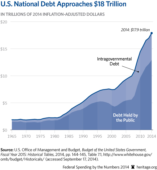 CP-Federal-Spending-by-the-Numbers-2014-04-1-debt_509.jpg