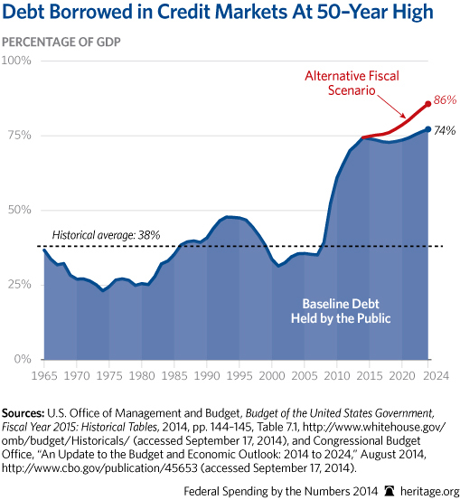 CP-Federal-Spending-by-the-Numbers-2014-04-2-debt_509.jpg