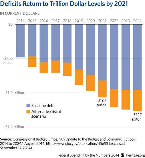 CP-Federal-Spending-by-the-Numbers-2014-05-1-deficits-interest_507.jpg