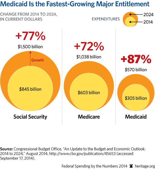 CP-Federal-Spending-by-the-Numbers-2014-06-1-entitlements_507.jpg