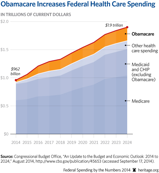 CP-Federal-Spending-by-the-Numbers-2014-07-1-obamacare_510.jpg