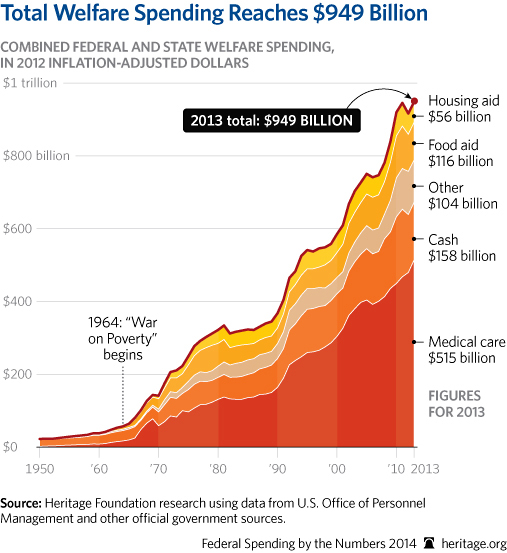 CP-Federal-Spending-by-the-Numbers-2014-08-2-anti-poverty_507.jpg