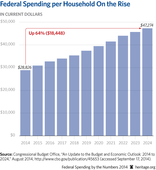 CP-Federal-Spending-by-the-Numbers-2014-09-1-household_509.jpg