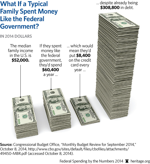 CP-Federal-Spending-by-the-Numbers-2014-09-2-household_507.jpg