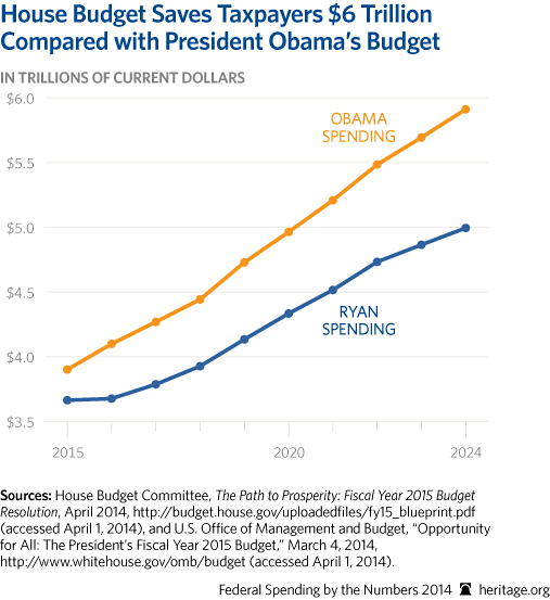 CP-Federal-Spending-by-the-Numbers-2014-11-1-house-v-obama_507.jpg