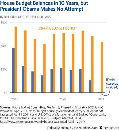CP-Federal-Spending-by-the-Numbers-2014-11-2-house-v-obama_507.jpg