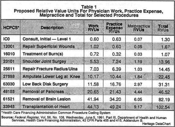 Table I: Proposed Relative Value Units For Physician Work, Practice Expense, Malpractice and Total for Selected Procedures