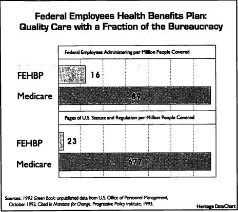 Federal Employees Health Benefits Plan: Quality Care with a Fraction of the Bureaucracy