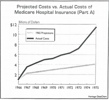Projected vs. Actual Costs of Medicare Hospital Insurance (Part A)