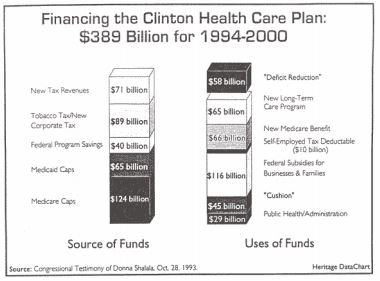 A Guide to the Clinton Health Plan | The Heritage Foundation