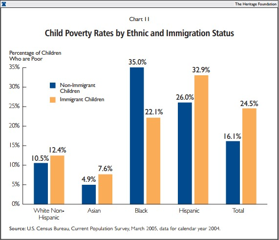 Child Poverty Rates by Ethnic and Immigration Status