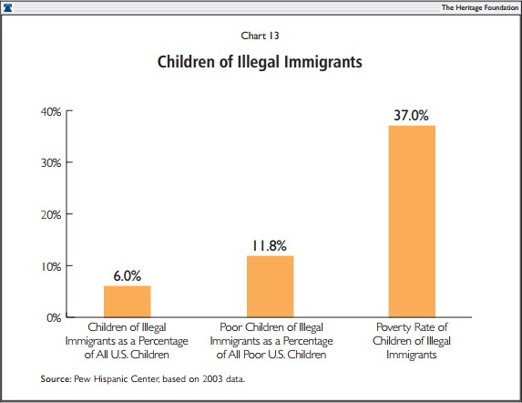 Children of Illegal Immigrants