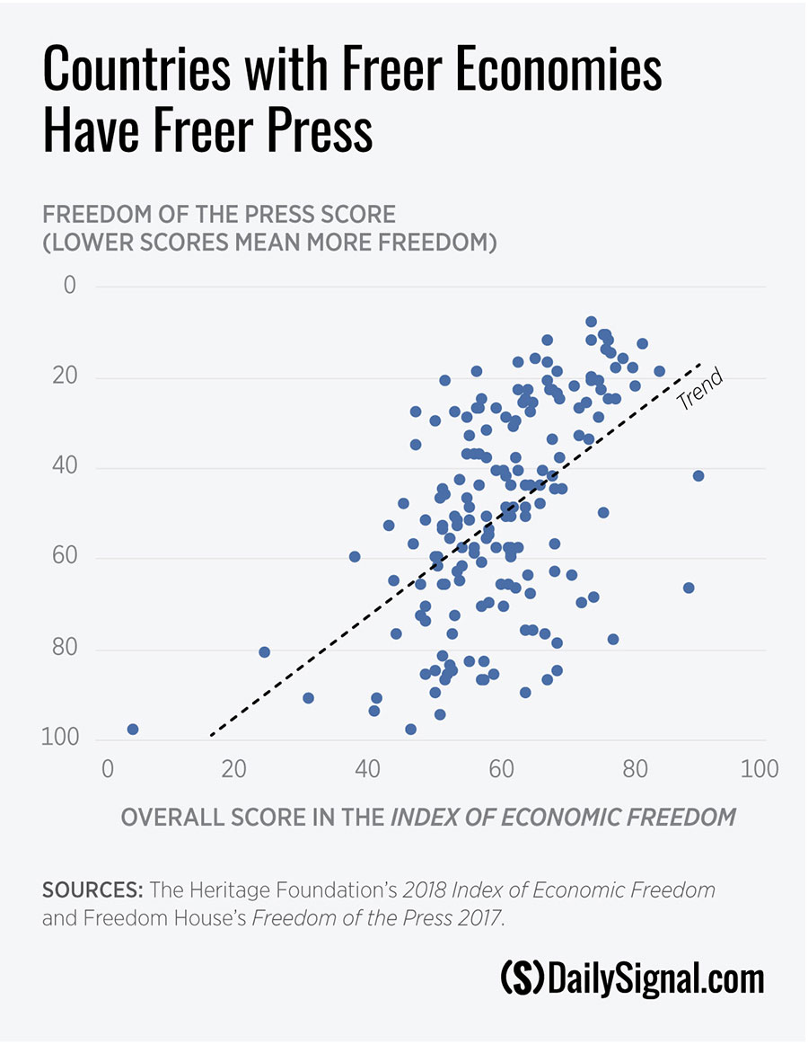 DS-Economic-Freedom-and-Press-Freedom.jpg