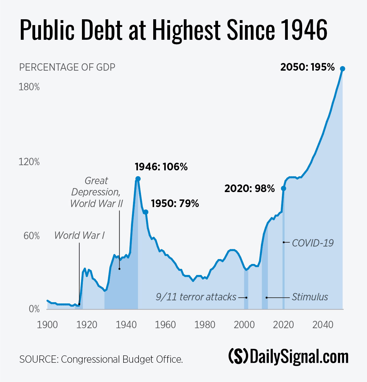 DS-FBIP-updates-202009-public-debt-highest.jpg
