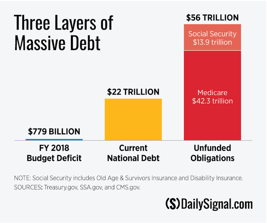 DS-Unfunded-Obligations-chart.jpg
