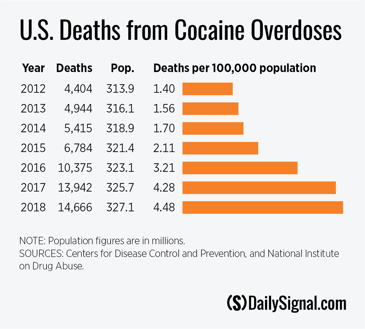 cocaine overdose deaths
