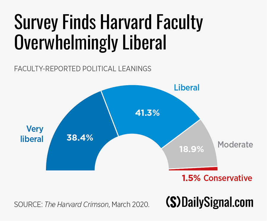 DS-leftist-indoctrination-campus-graph.jpg