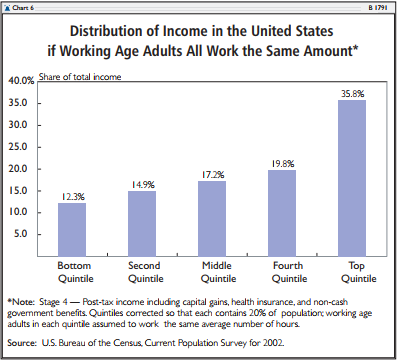 Distribution of Income in the United States if Working Age Adults All Work the Same Amount