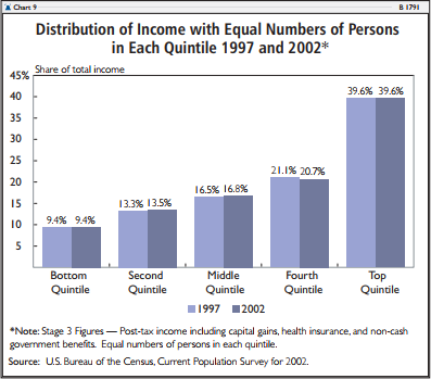 Distribution of Income with Equal Numbers of Persons in Each Quintile 1997 and 2002