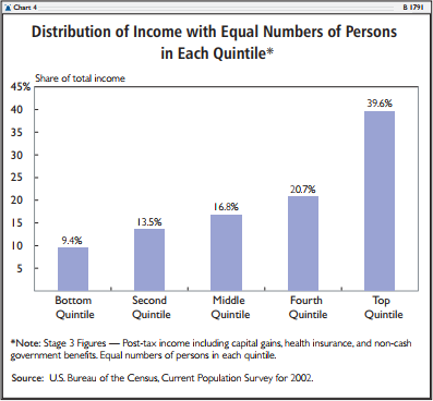 Distribution of Income with Equal Numbers of Persons in Each Quintile