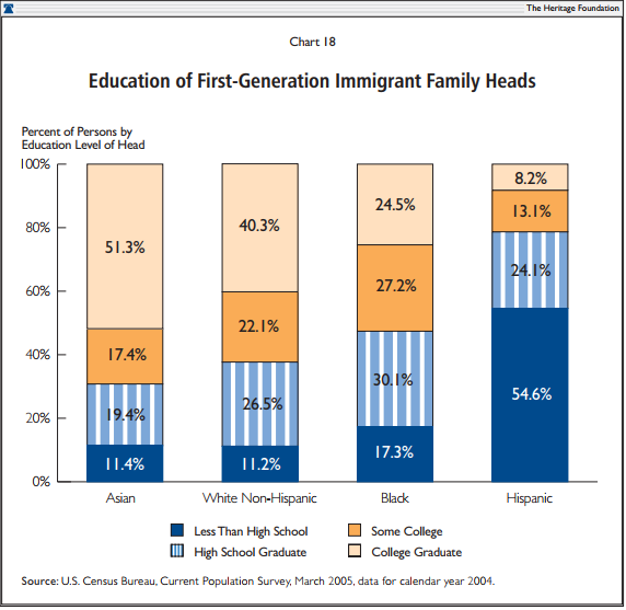 Education of First-Generation Immigrant Family Heads