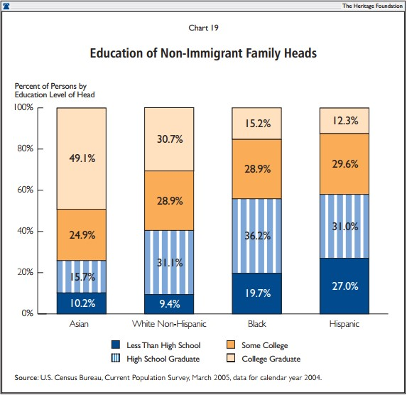 Education of Non-Immigrant Family Heads