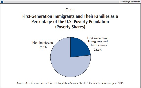 First-Generation Immigrants and Their Families as a Percentage of the U.S. Poverty Population (Poverty Shares)