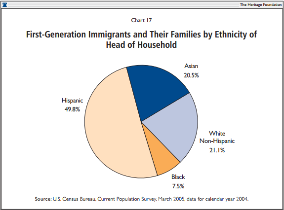 First Generation Immigrants and Their Families by Ethnicity of Head of Household