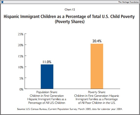 Hispanic Immigrant Children as a Percentage of Total U.S. Child Poverty (Poverty Shares)