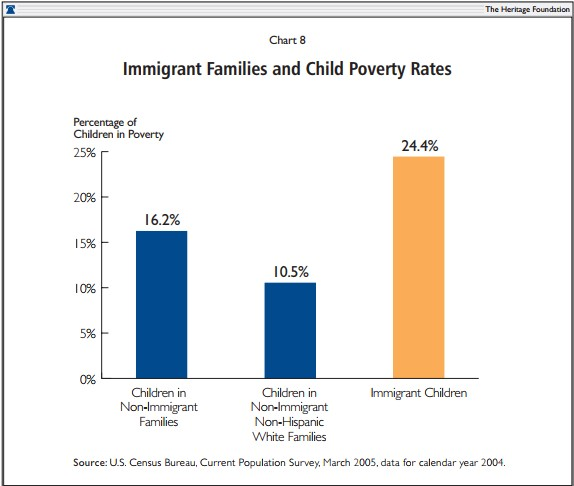 Immigrant Families and Child Poverty Rates