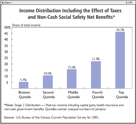 Income Distribution Including the Effect of Taxes and Non-Cash Social Safety Net Benefits
