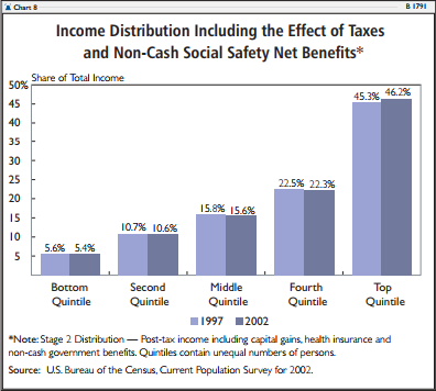 Income Distribution Including the Effect of Taxes