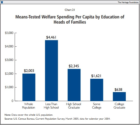 Means-Tested Welfare Spending Per Capita by Education of Heads of Families