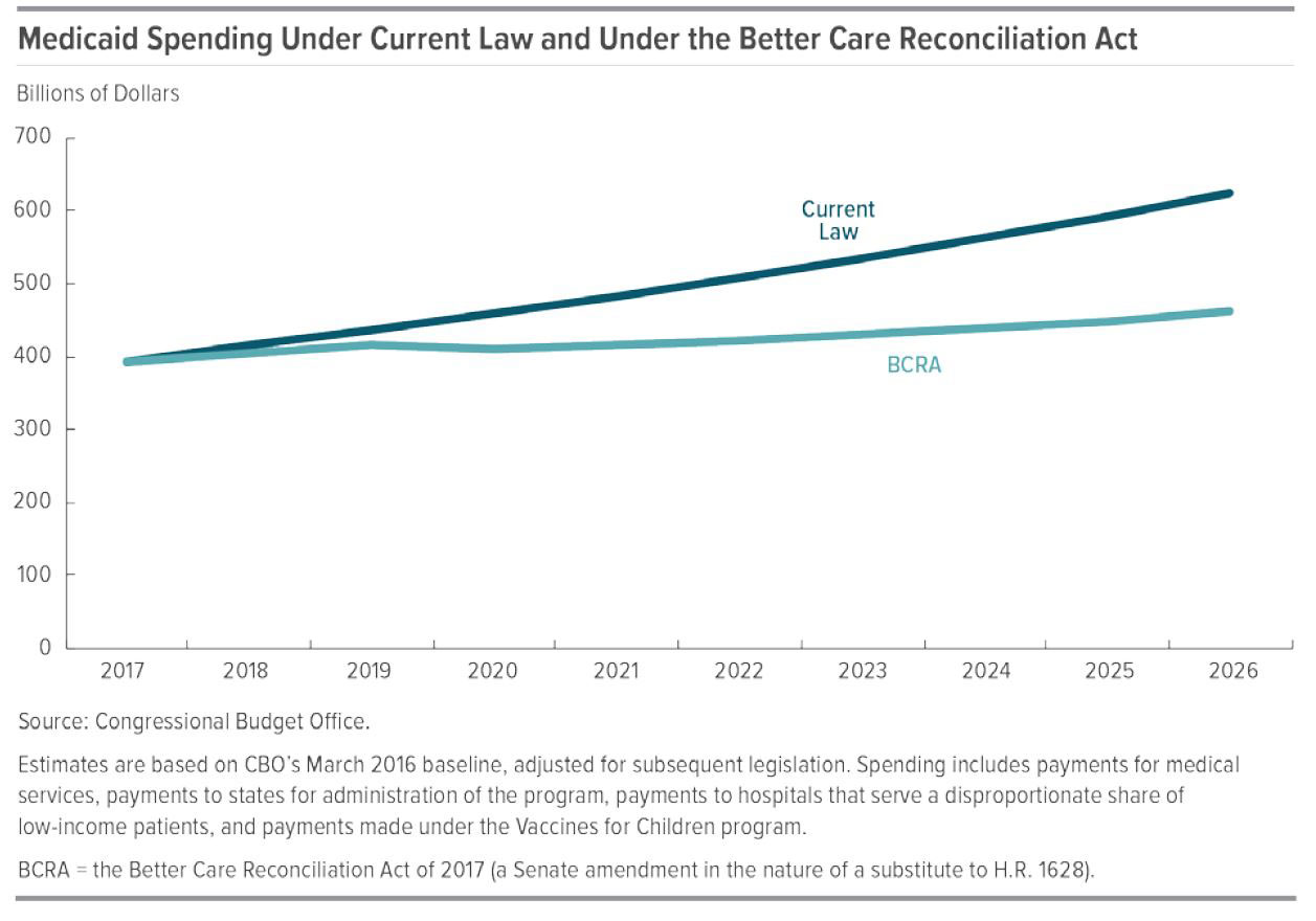 Medicaid Spending BCRA