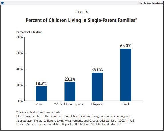 Percent of Children Living in Single-Parent Families