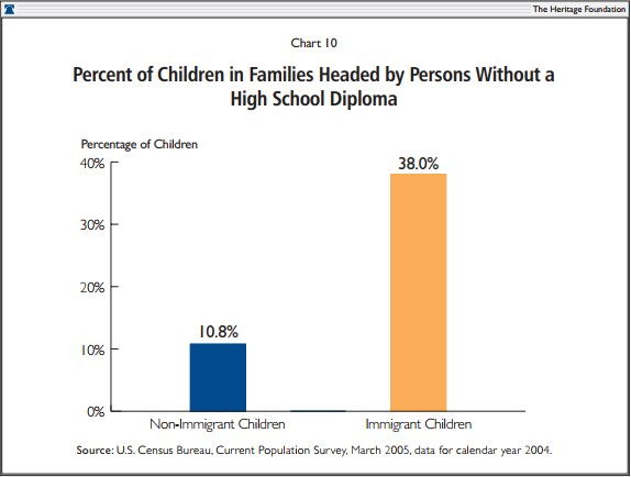 Percent of Children in Families Headed by Persons Without a High School Diploma