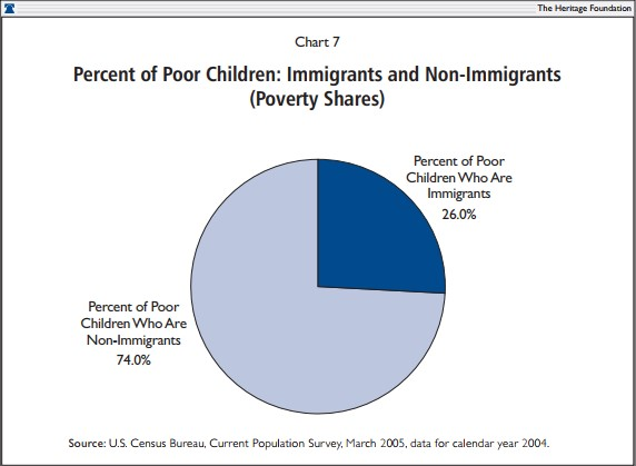 Percent of Poor Children Immigrants and Non-Immigrants (Poverty Shares)