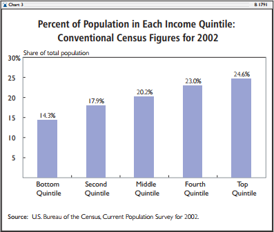 Percent of Population in Each Income Quintile