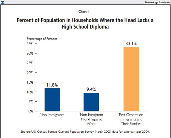 Percent of Population in Households Where the Head Lacks a High School Diploma