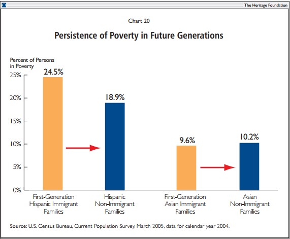 Persistence of Poverty in Future Generations
