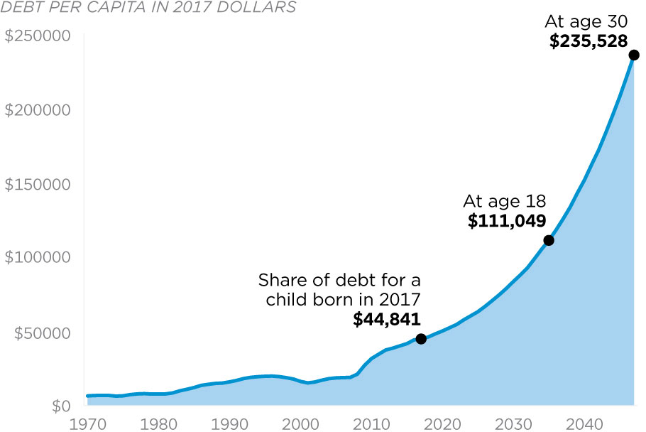 Personal Share Debt