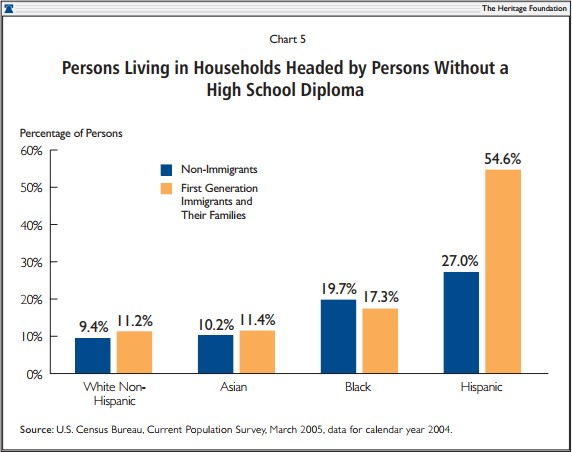 Persons Living in Households Headed by Persons Without a High School Diploma