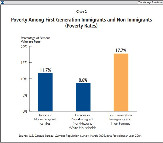 Poverty Among First-Generation Immigrants and Non-Immigrants (Poverty Rates)