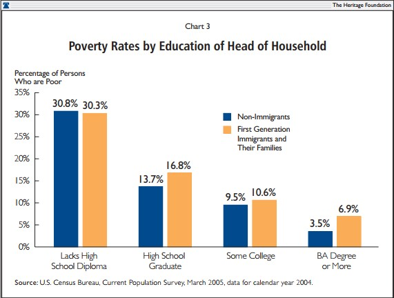 Poverty Rates by Education of Head of Households