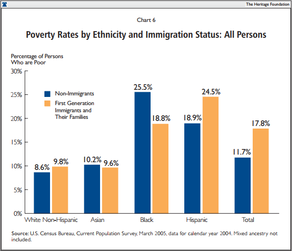Poverty Rates by Ethnicity and Immigration Status: All Persons