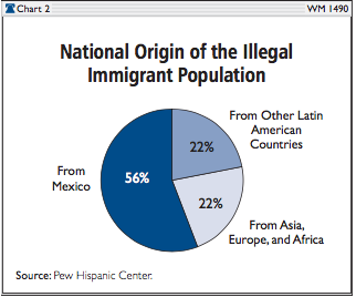 new origin of illegal immigrant population