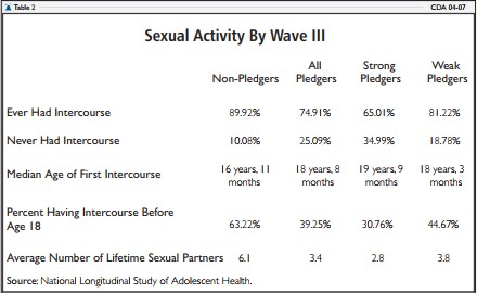 Sexual Activity By Wave III