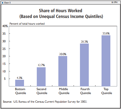 Share of Hours Worked