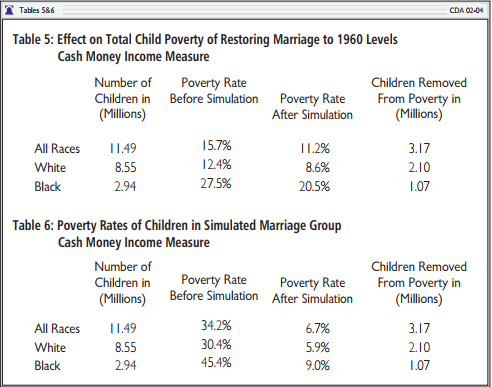 Effect on Child Poverty Through Restoring Marriage
